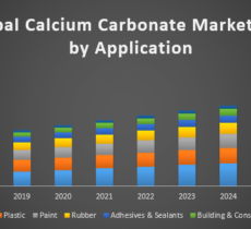 Global Calcium Carbonate Market – Industry Analysis and Forecast
