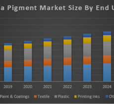 India Pigment Market – Industry analysis and forecast (2018-2026)