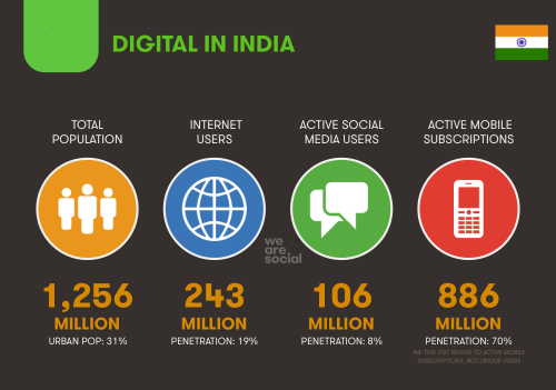 Digital future of india by harishgade.com