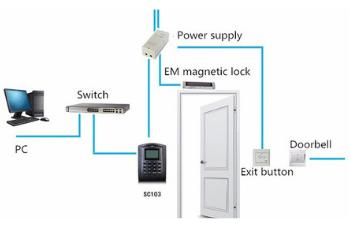 door lock access control system